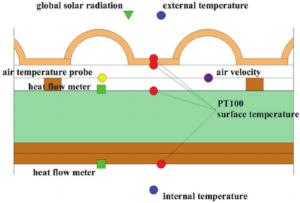 roof-sensor